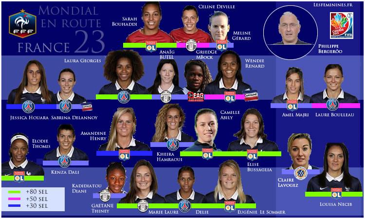 La liste de Philippe Bergerôo des 23 joueuses de l'équipe de France pour le Mondial 2015. Lesféminines.fr