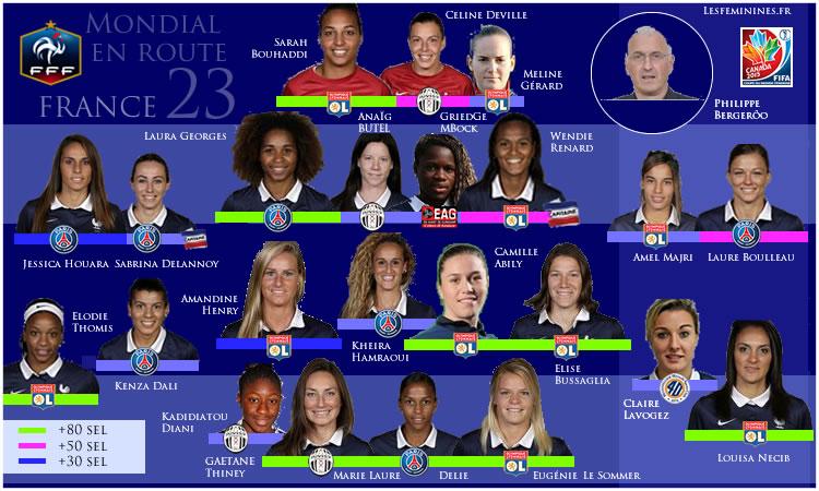 La liste de Philippe Bergerôo des 23 joueuses de l'équipe de France pour le Mondial 2015.