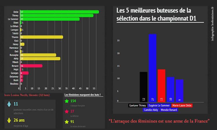 L'équipe de France : l'expérience au service de la performance offensive et défensive même face aux Top 3 mondial.