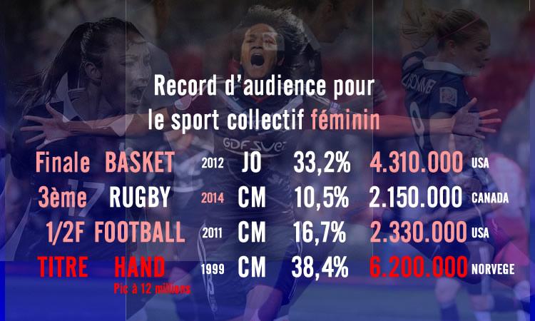 Mexique – France : RECORD d'Audience pour W9 et le football féminin