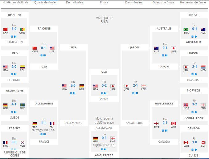 le tableau final de la Coupe du monde 2015