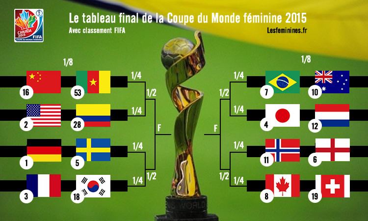 Le tableau final de la coupe du monde de football f minin 2015 au canada - 1ere coupe du monde de foot ...