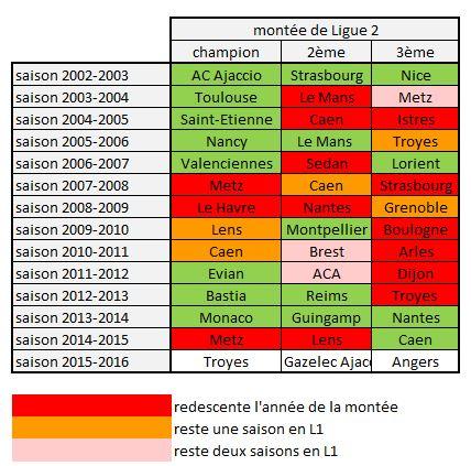 Tableau des descentes et des montées en Ligue 1. Crédit les féminines.fr