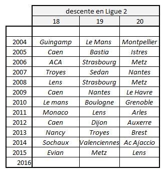 Tableau des descentes en L2. Lesfeminines.fr