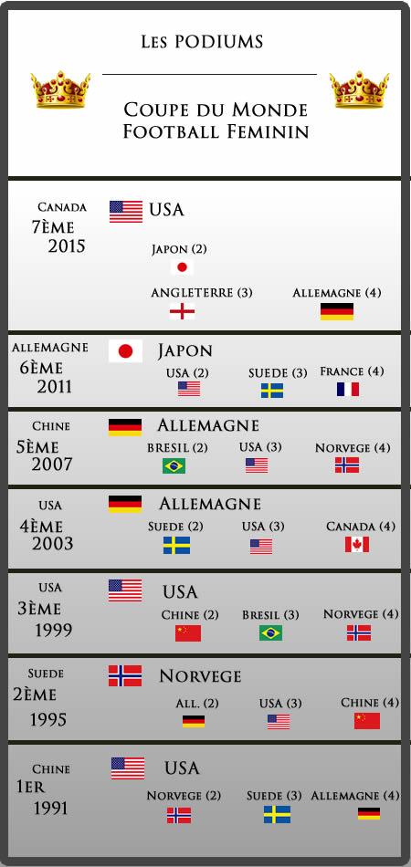 Tournoi de l 39 algarve la victoire est une religion pour - Football feminin coupe du monde 2015 ...