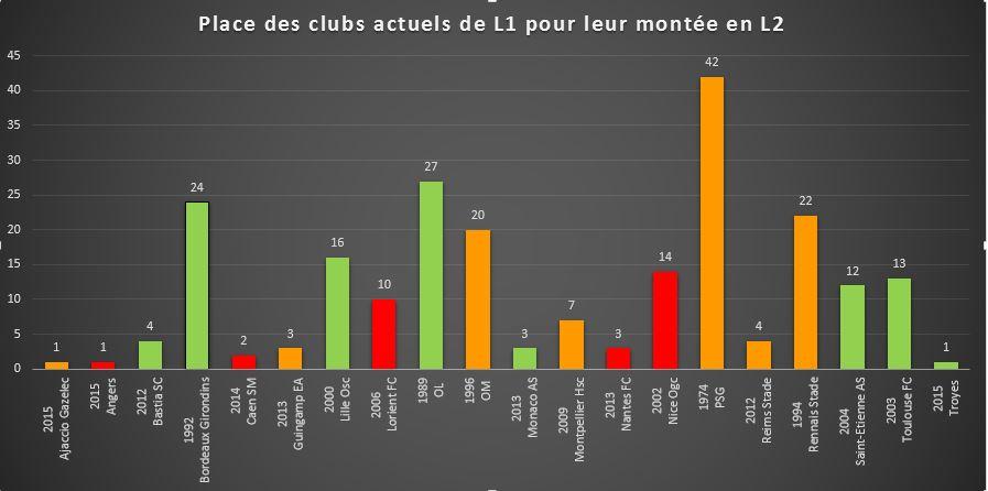 En rouge, les clubs actuels de Ligue 1 ayant accédé à la division suprême avec une 3ème place de Ligue . Crédit lesfeminines.fr