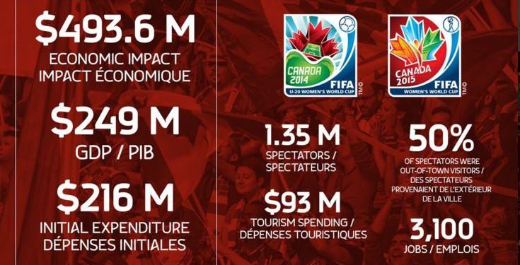 les chiffres de la Coupe du Monde au Canada. les feminines.fr