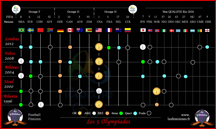 JO Rio 2016 – Football féminin – le tableau des médailles olympiques.