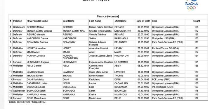Equipe de France. Largement favori dans cette rencontre. Crédit les feminines.fr