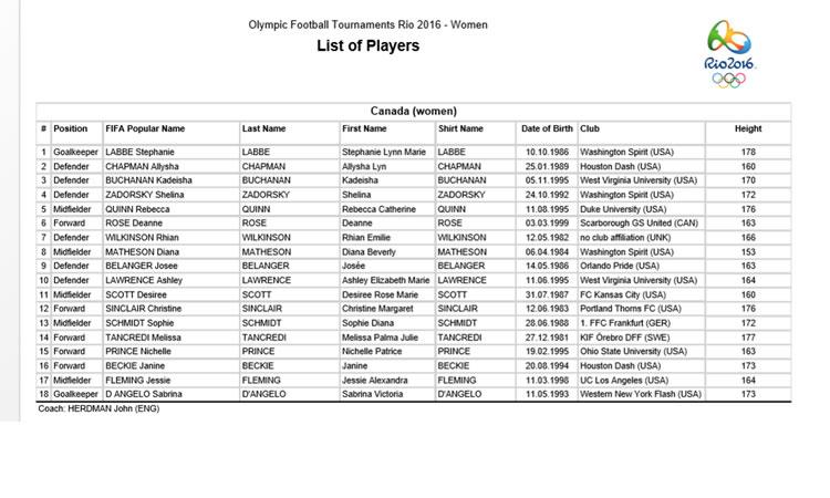 JO Rio 2016 – Canada – Australie – Le match des prétendants à la surprise ?