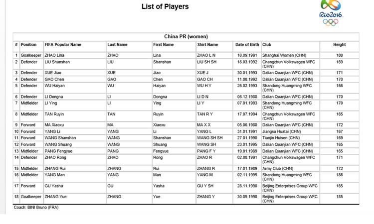 JO Rio 2016 – AFS ou RSA – Chine – Les Roses d'Aciers courageuses au pied du mur.