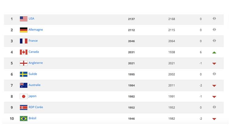 Classement FIFA - lesfeminines.fr La France reste en gare de 3. Le Canada s'arrête à la 4è place.
