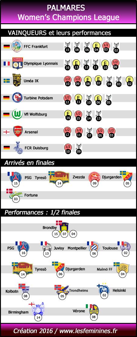 Palmarès Women's Champions League. Lesfeminines.fr