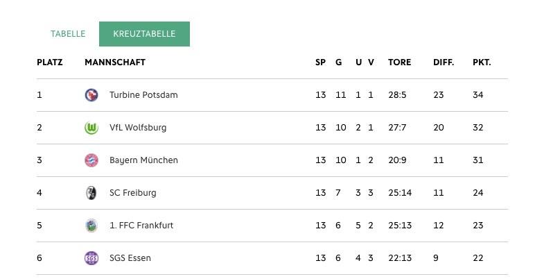 Extrait du classement de tête de la Bundesliga avant la 14è journée du 19 mars 2017. Source dfb. Lesfeminines.fr