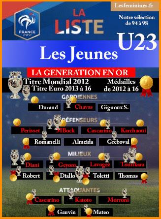 La proposition des féminines sur une sélection EDF U23 pour la période 94 à 98. Crédit William Commegrain lesfeminines.fr