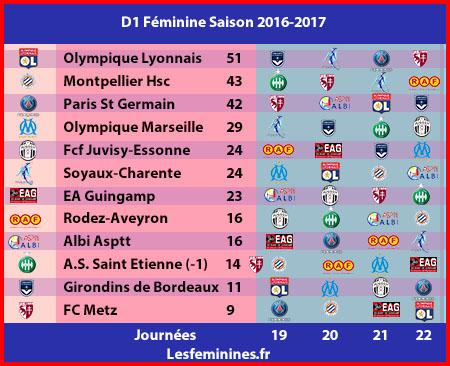 calendrier de la saison 2016-2017 en football féminin