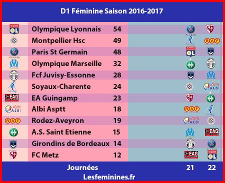 Calendrier Foot Feminin D1.Les Feminines Les Buts Des Quarts De Finale De La Coupe De