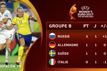 Le classement du groupe B après cette première journée. Crédit UEFA. Lesfeminines.fr