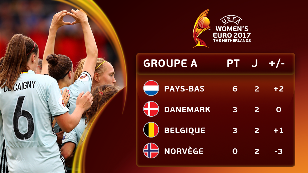 groupe A - Euro 2017 -