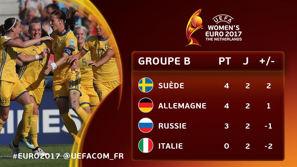 groupe B  - Euro 2017 -