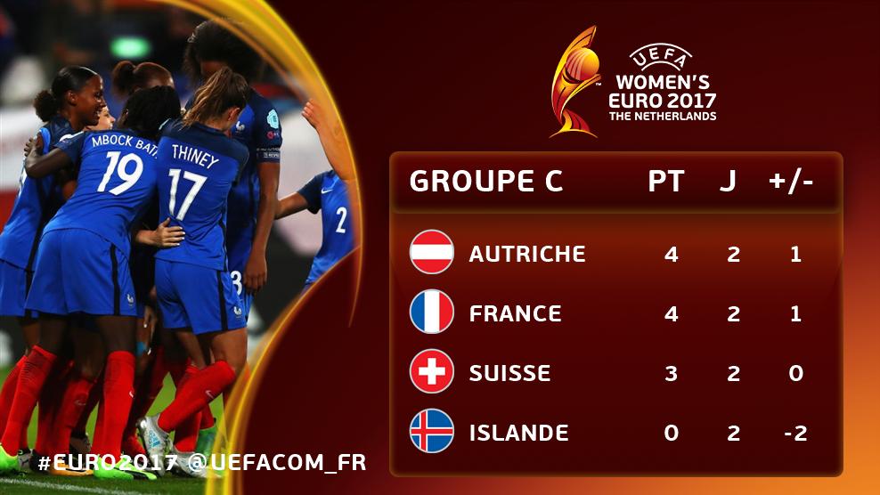 groupe C - Euro 2017 -