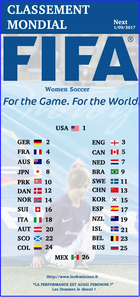 classement FIFA football féminin