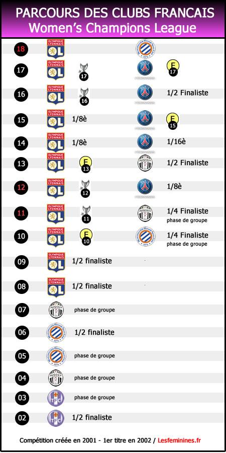 le parcours des clubs français en WCL. Lesfeminines.fr