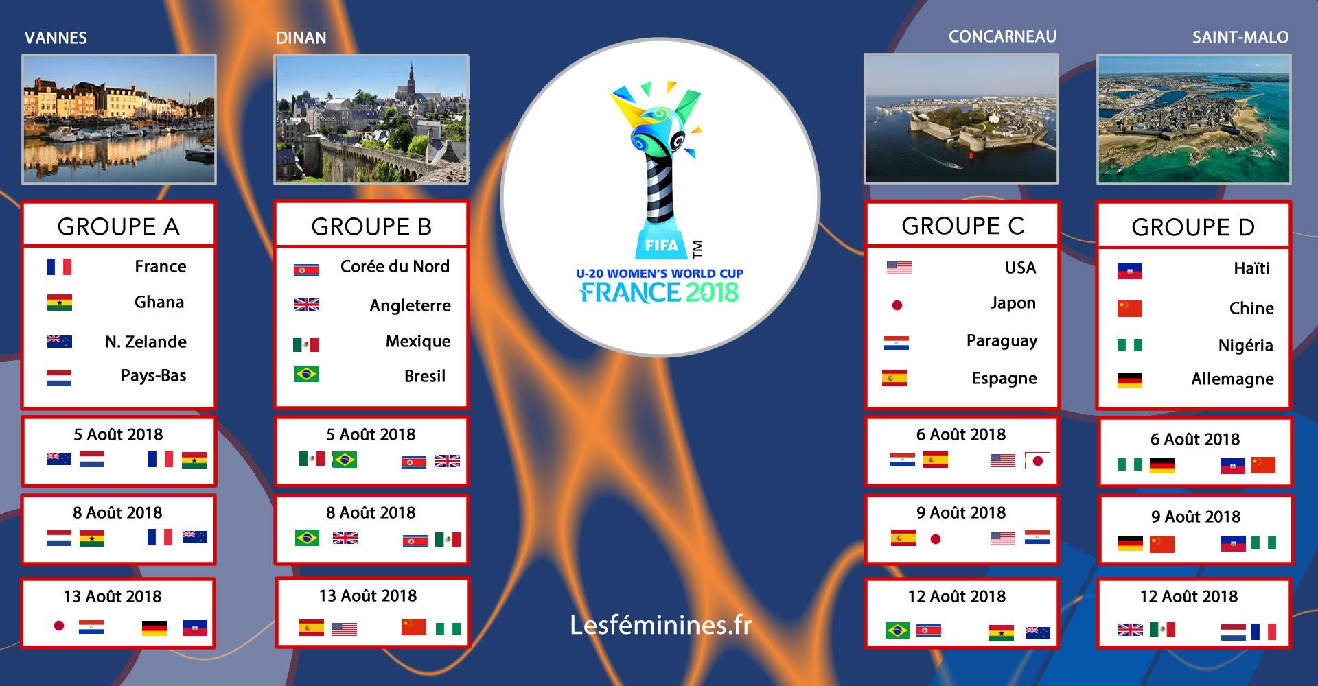 Calendrier et premiers tours du Mondial U20, par groupe, ville et date.Crédit lesfeminines.fr