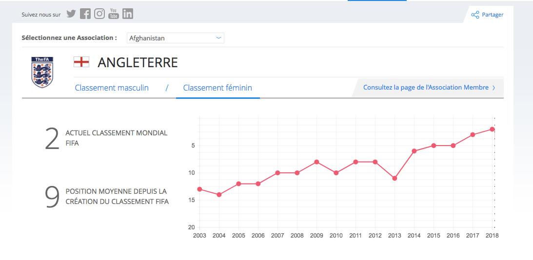 Classement FIFA - L'angleterre. Crédit lesfeminines.fr