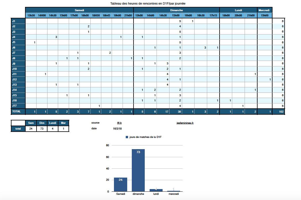 tableau des jours et heures des matches en D1F. Crédit lesfeminines.fr