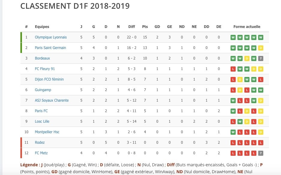 D1F – Bilan de ces 5 premières journées de la D1F. Les surprises de ce début de championnat